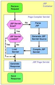 Ciclo de vida JSP